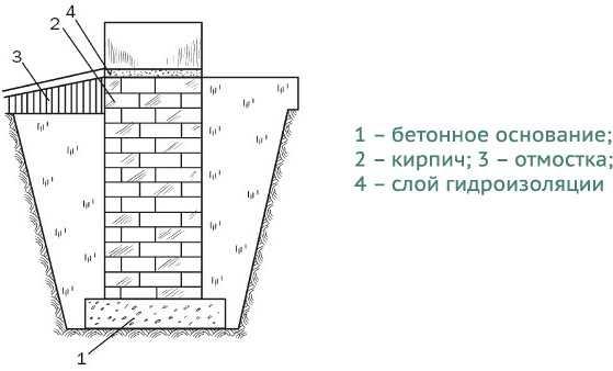Фундамент из кирпича