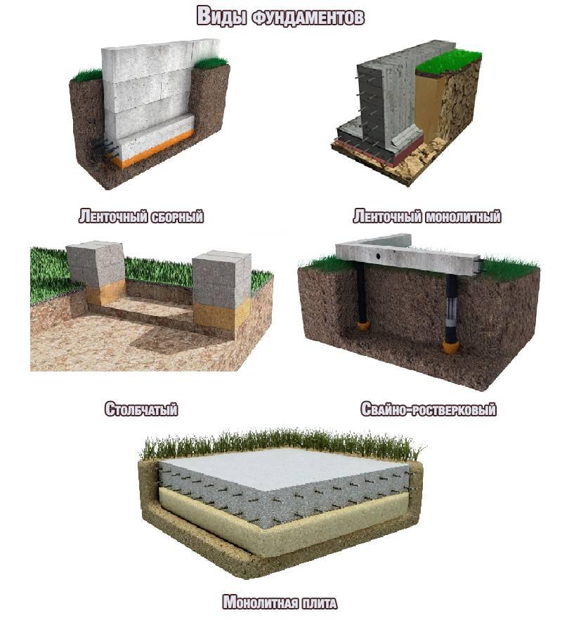 Выбираем фундамент: ленточный или плитный