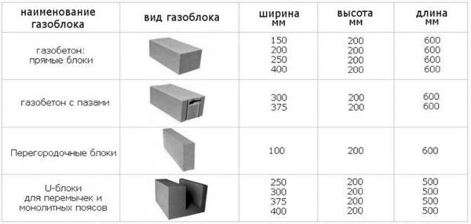 Сколько газобетонных блоков в 1м3: в кубе, штук в упаковке, в поддоне размером 600х300х200