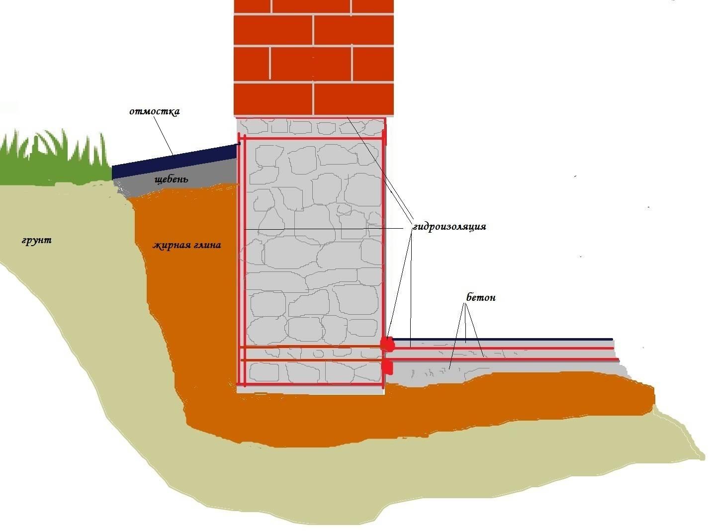 Надежная гидроизоляция фундамента своими руками. защита фундаментов от коррозии, промерзания и разрушения чем обрабатывать фундамент от воды