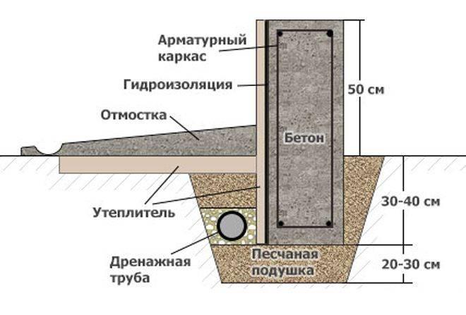 Отмостка свайного фундамента своими руками пошаговая инструкция