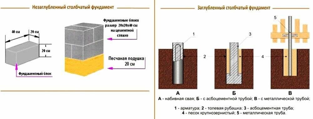 Как сделать своими руками фундамент из асбестоцементных труб?