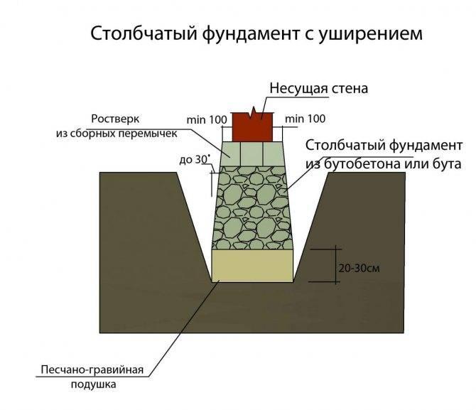 Опорно столбчатый фундамент