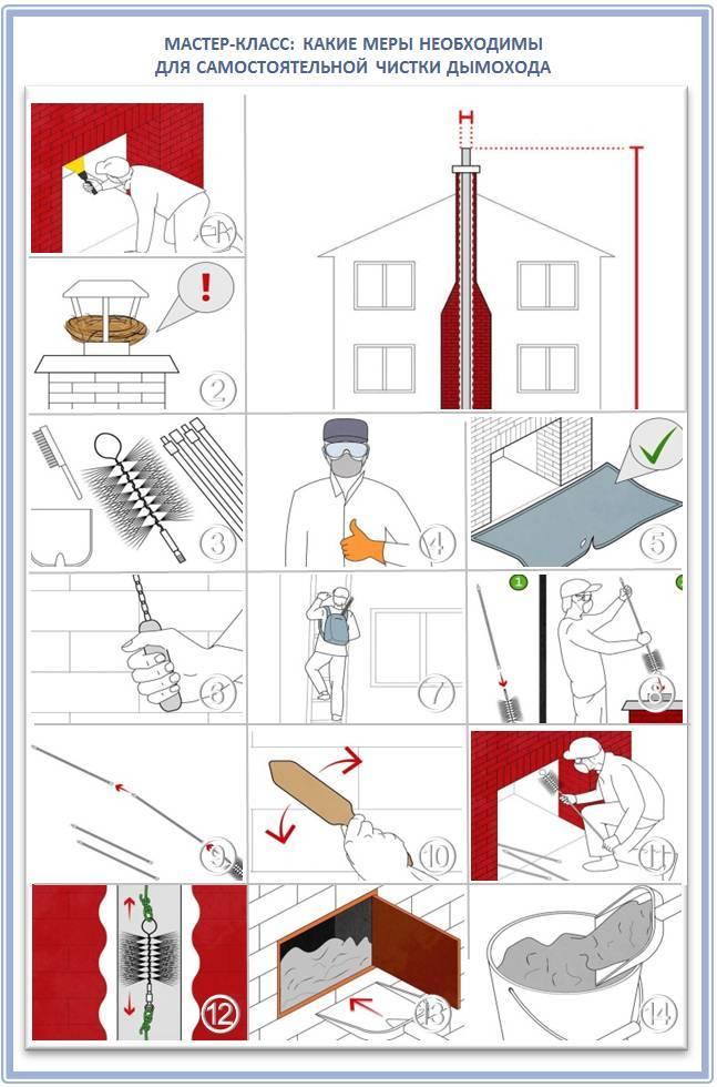 Чистка вентиляции (очистка, прочистка, дезинфекция воздуховода)