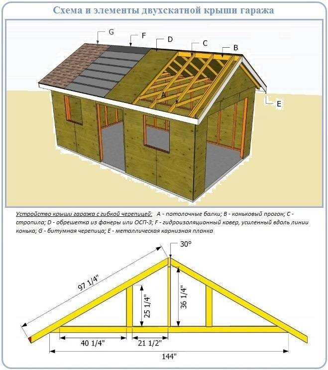 Двухскатная крыша в картинках
