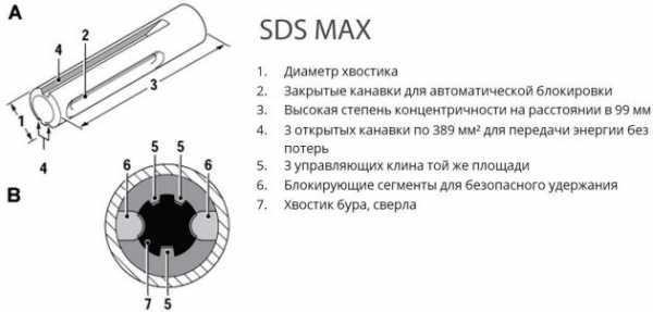 Как правильно пользоваться дрелью