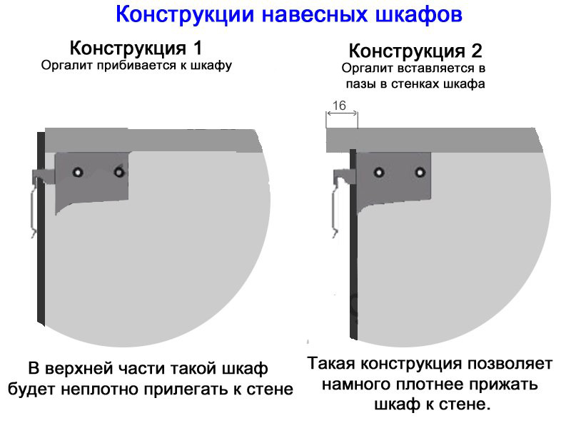 крепления на кухонные шкафы в картинках сетчатки глаза