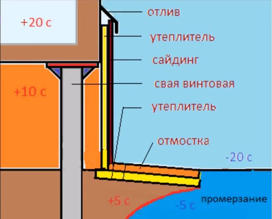 Как утеплить свайно-ростверковый фундамент