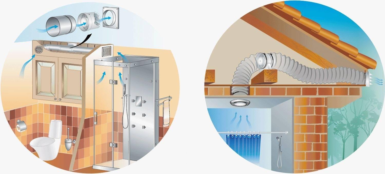 Вентиляция в квартире своими руками: пошаговая инструкция, как сделать вытяжку, как прочистить приточные воздуховоды в доме, обзор систем и схем