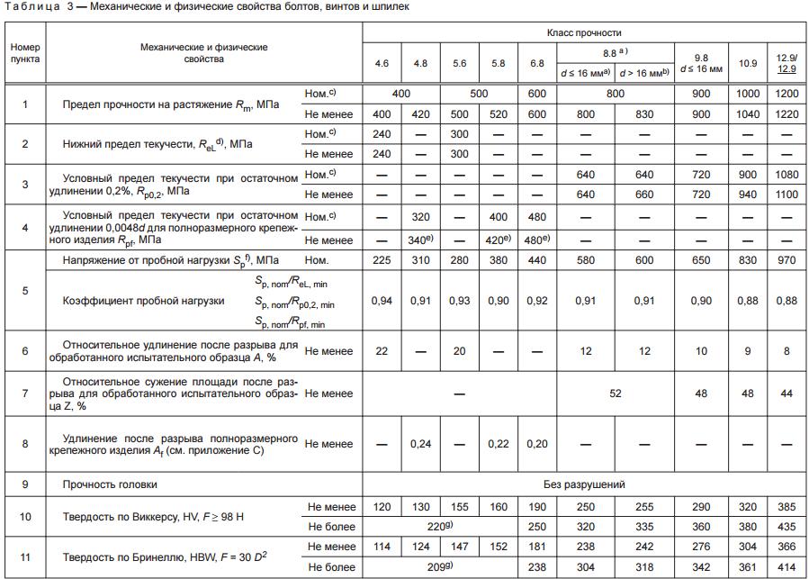 Классы прочности болтов: маркировка, классификация, гост 7798-70