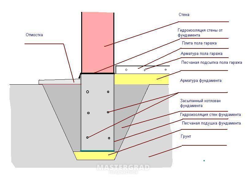 Что такое отмостка фундамента и ее устройство