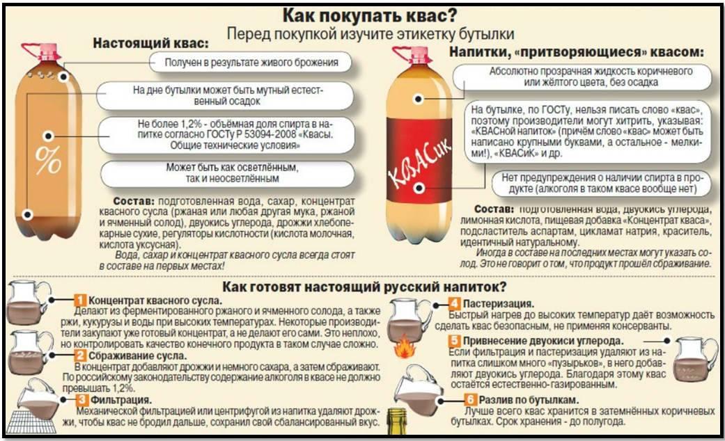 Срок, условия и температура хранения дрожжей (сухих, пивных, спиртовых и т.д.)
