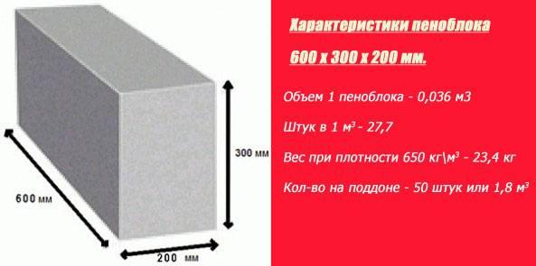 Калькулятор пеноблоков