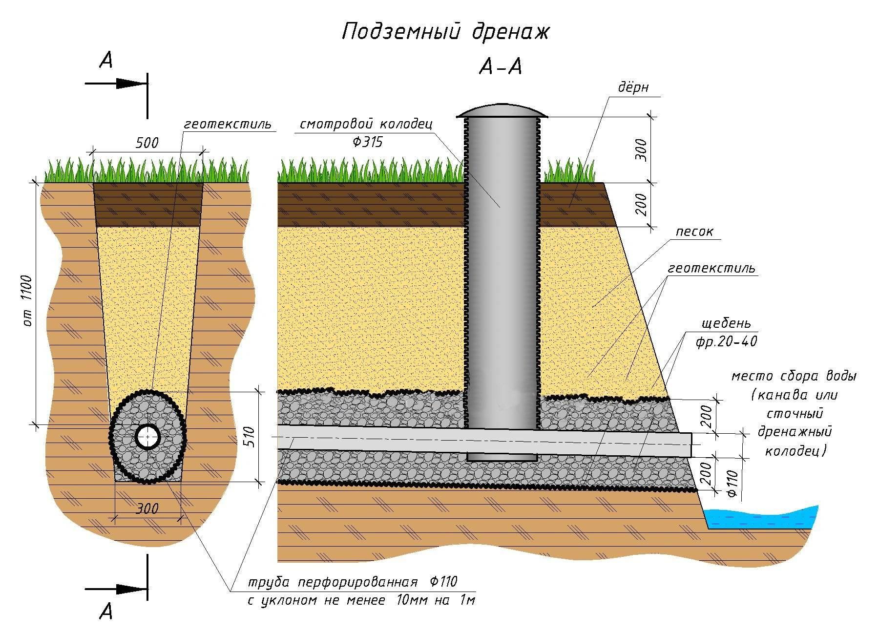 Дренажная система водоотведения – варианты устройства