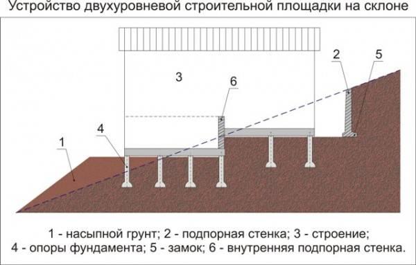 Как строить фундамент и дом на участке с уклоном? особенности проектов коттеджей на неровных участках на сайте недвио