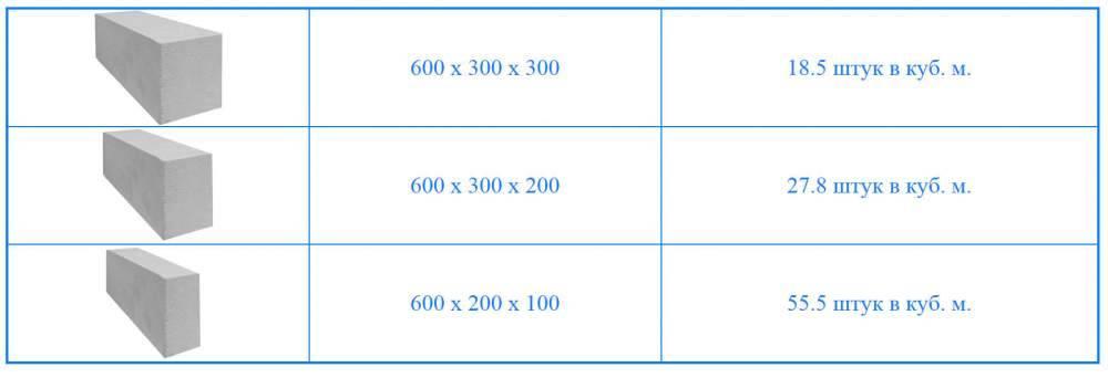 Сколько перегородочных блоков в одном кубе. сколько пеноблоков имеется в кубе