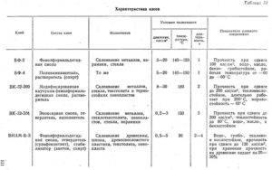 Клей 88: технические характеристики и сфера применения
