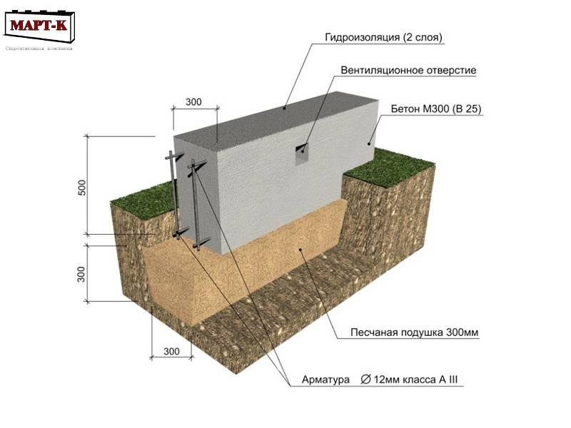 Монолитная фундаментная плита под гараж