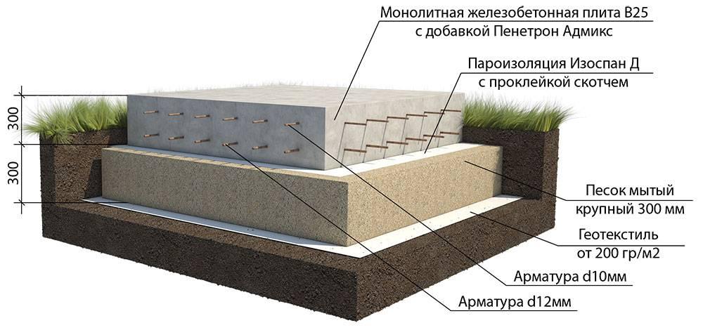 Фундамент для дома или бани с гаражом