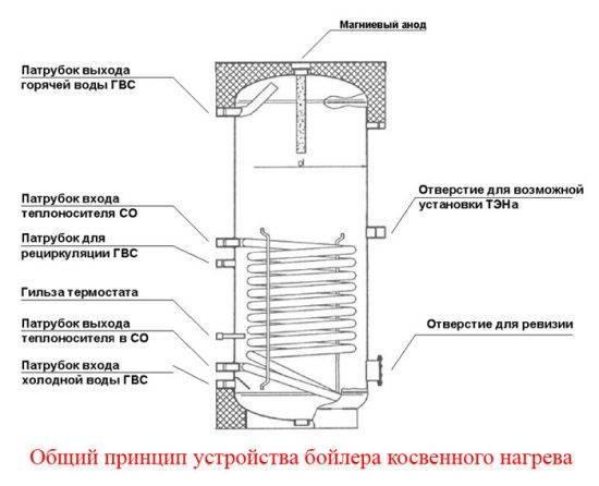 Бойлеры косвенного нагрева: типы устройств, схемы подключения и обвязки