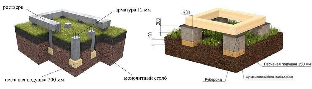 Столбчатый фундамент своими руками пошаговая инструкция