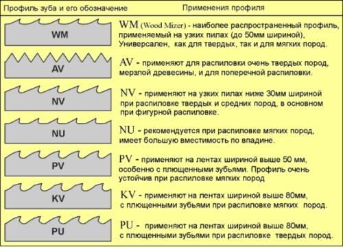 Особенности заточки ленточных пил