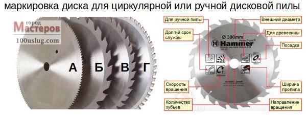 Как выбрать диск для циркулярной пилы