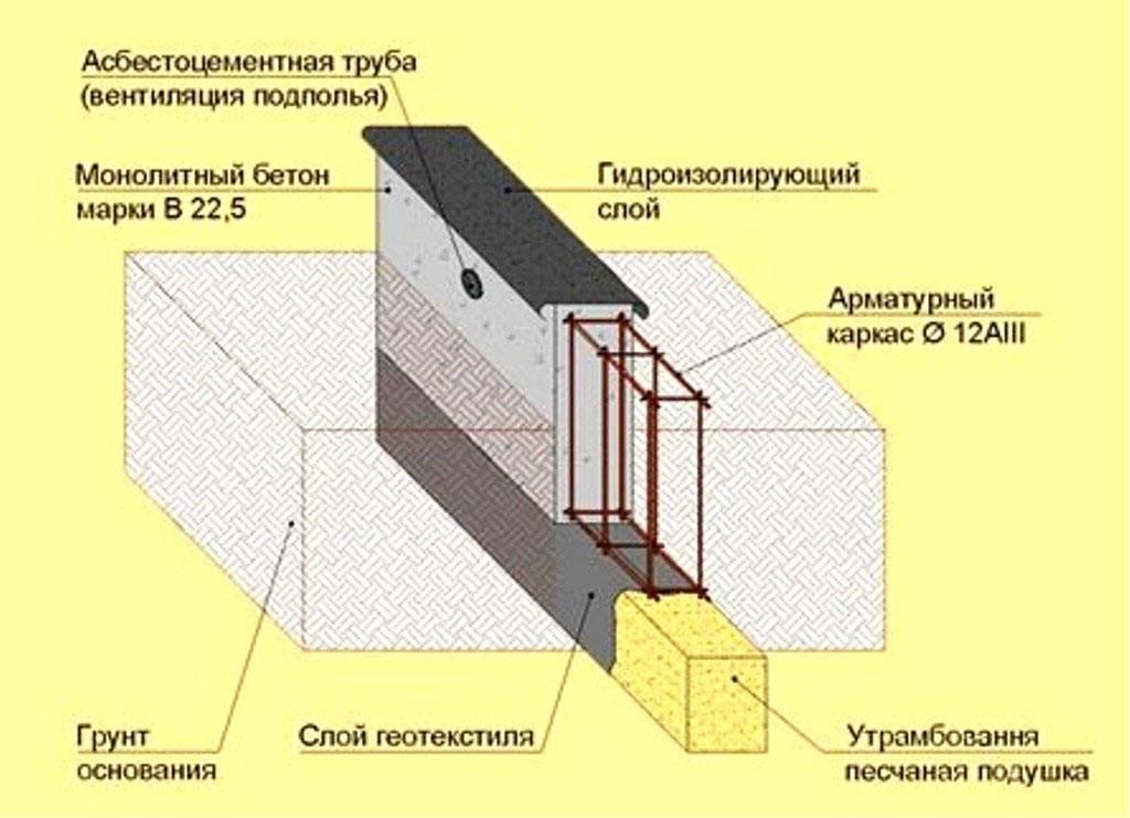 Пошаговая инструкция по заливке ленточного фундамента