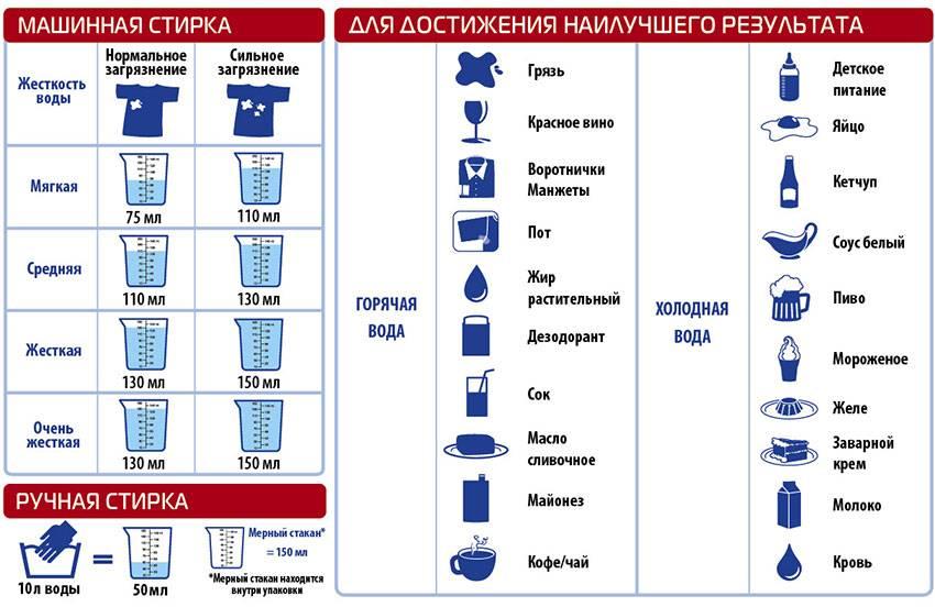 Сколько сыпать порошка в стиральную машину автомат 2стиралки.ру