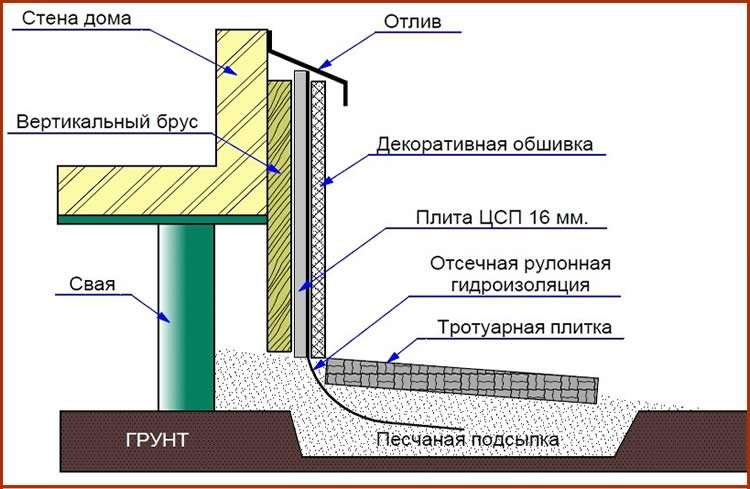 Монтаж отмостки для свайного фундамента