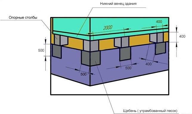 Ленточный фундамент под каркасный дом – оптимальный выбор