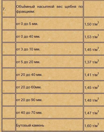 Вес 1 м3 песка