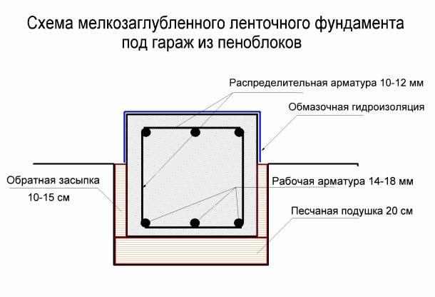 Перед тем как строить фундамент плиту: расчет толщины и других размеров самостоятельно