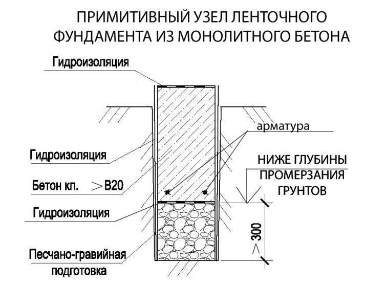 Строительство фундамента — пошаговая инструкция по изготовлению своими руками