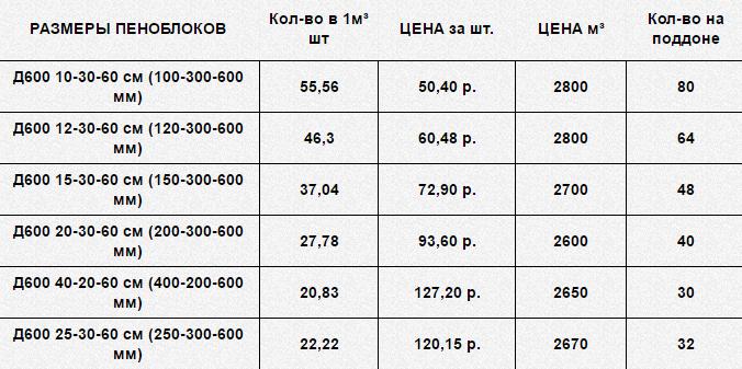 Расход пеноблоков на 1м3 кладки