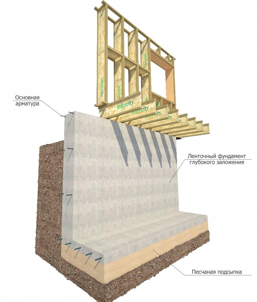 Рассчитываем конструкцию и пирог стен каркасного дома