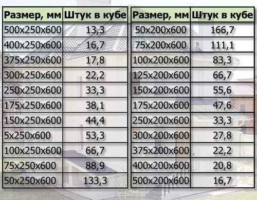 Вес пеноблока 600х300х200, сколько штук в кубометре