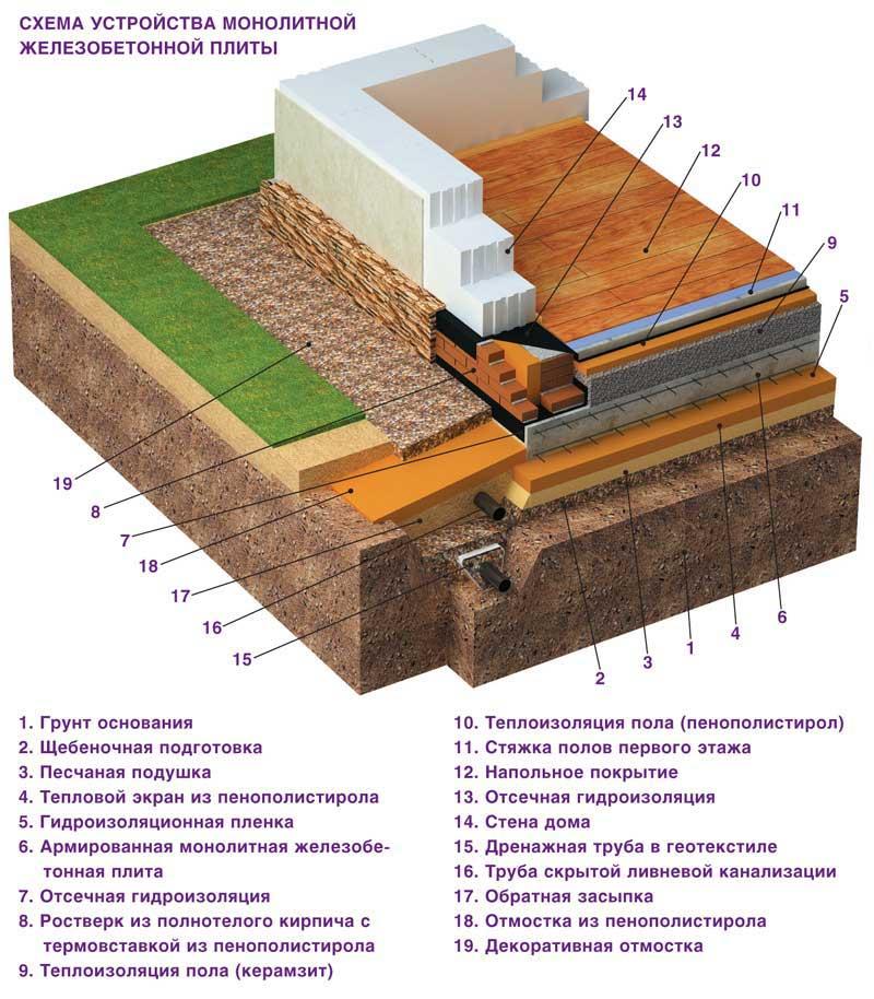 Как правильно залить плиту под дом?