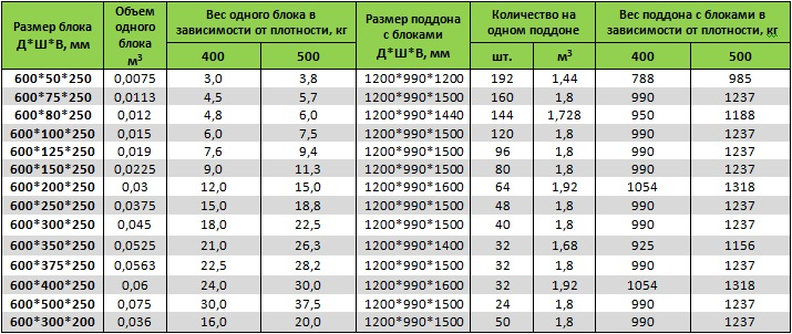 Сколько пеноблоков в кубе, если размеры блока 200 300 600 мм