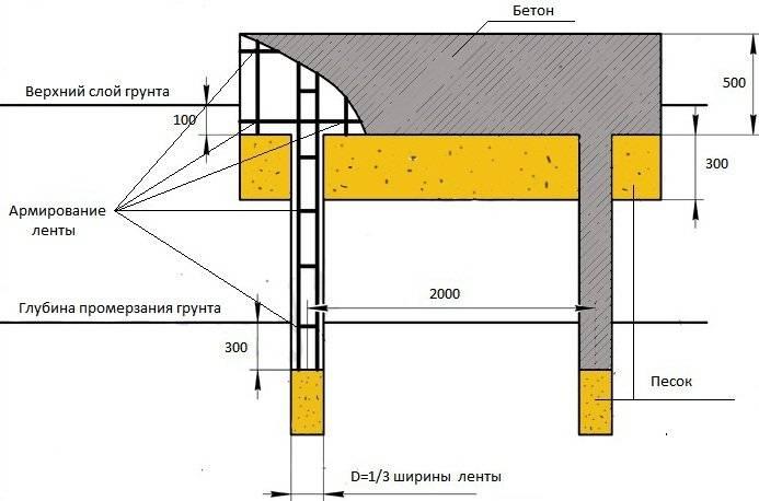 Инструкция по устройству столбчатого фундамента