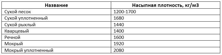 Удельный вес строительного мусора в 1 м3 — таблица