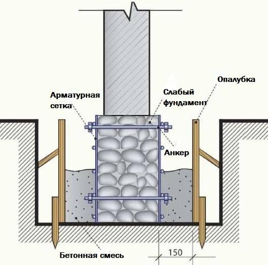 Усиление фундамента железобетонной рубашкой: пошаговая инструкция