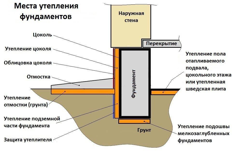 Ленточный фундамент своими руками: типы, плюсы и минусы, пошаговая инструкция