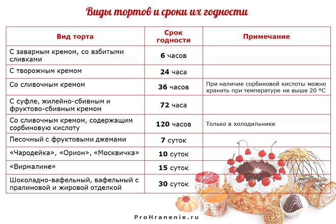 Сколько может хранится сахарная картинка