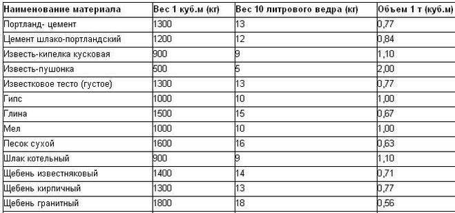 Вес щебня в 1м3: таблица отсева и удельной массы