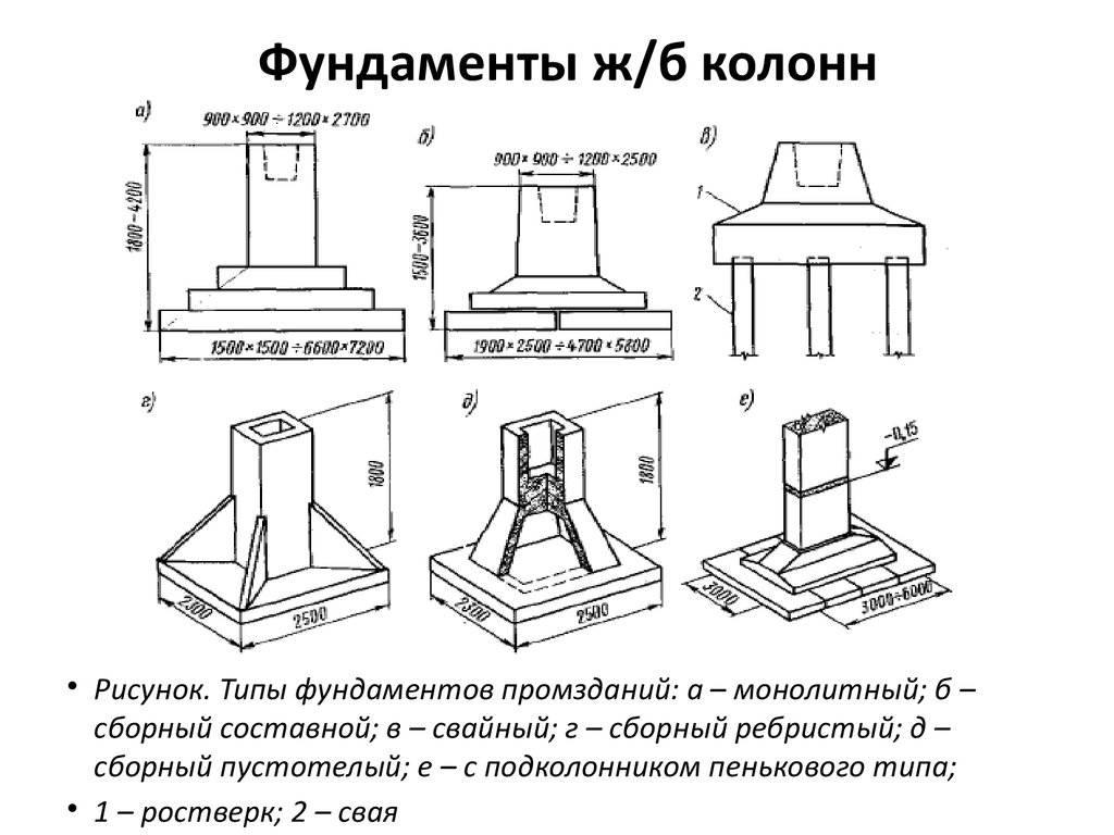 Укладка монолитного столбчатого фундамента
