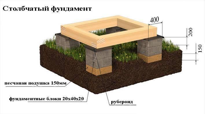 Устройство столбчатого фундамента своими руками для каркасного дома