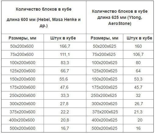 Сколько штук пеноблоков в 1м3 (300 х 200 х 600): газоблоков (газобетона) в 1 кубе