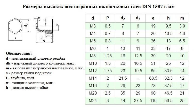 Гост iso 4032-2014 гайки шестигранные нормальные (тип 1). классы точности а и в