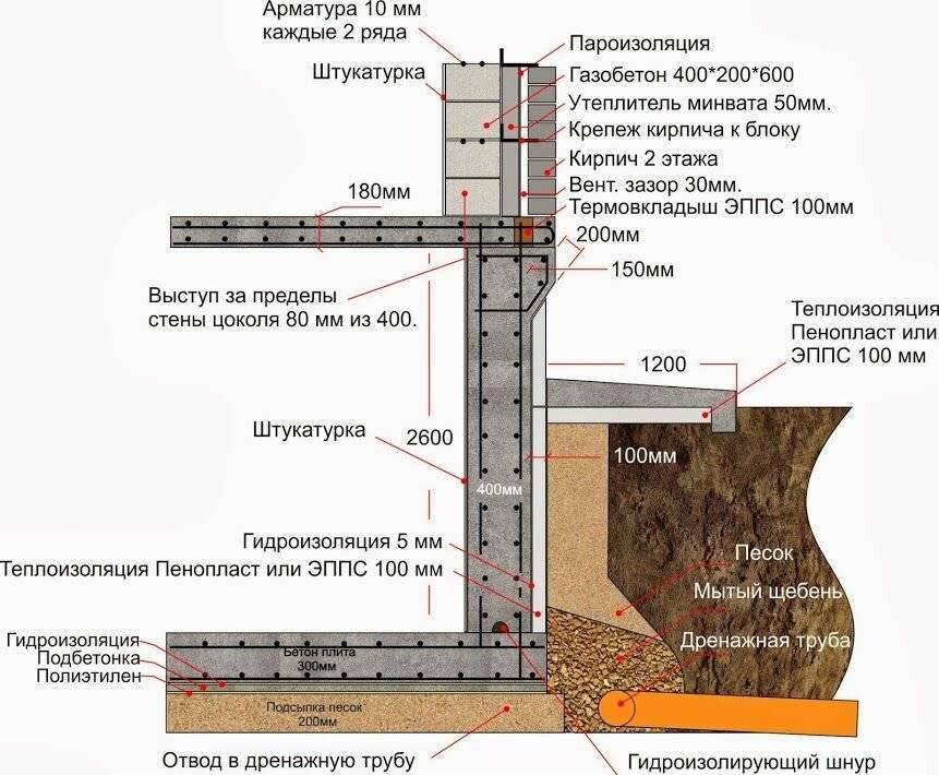 Как сделать фундамент из плиты